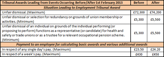 Tribunal Awards Limits from Events Before/After 1st February 2013: Situations: Unfair dismissal (before £72.3k, after £74.2k maximum); Unfair dismissal or selection for redundancy on grounds of union membership or activities (before £5.3k, after £5.5k minimum); Unfair dismissal of an individual on grounds of the individual performing (or proposing to perform) functions as a representative (or candidate) for health and safety or trade unions or as a trustee for a relevant occupational pension scheme (before 5.3k, after 5.5k minimum). Payment to an employee for calculating basic awards and various additional awards: In respect of any single day's pay (before £23.50, after £24.20); In respect of a week's pay (before £430, after £450).